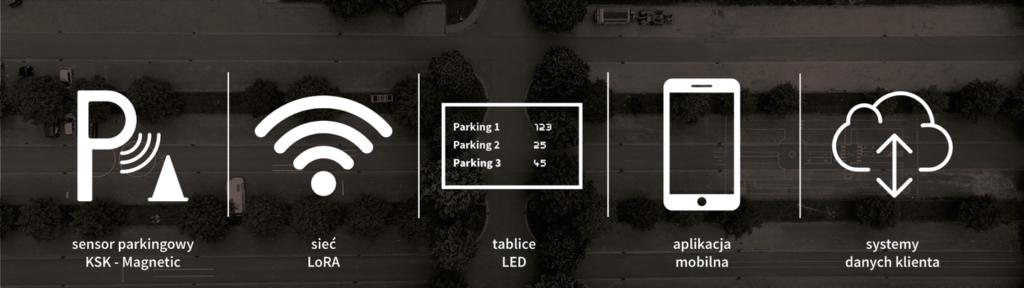 Parking Outdoor Guidance System – KSK Developments | IoT | Smart