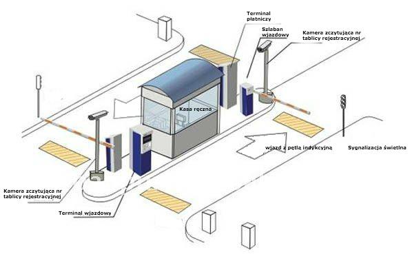 system parkingowy z opisem